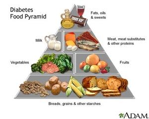 Dinh dưỡng cho người đái tháo đường